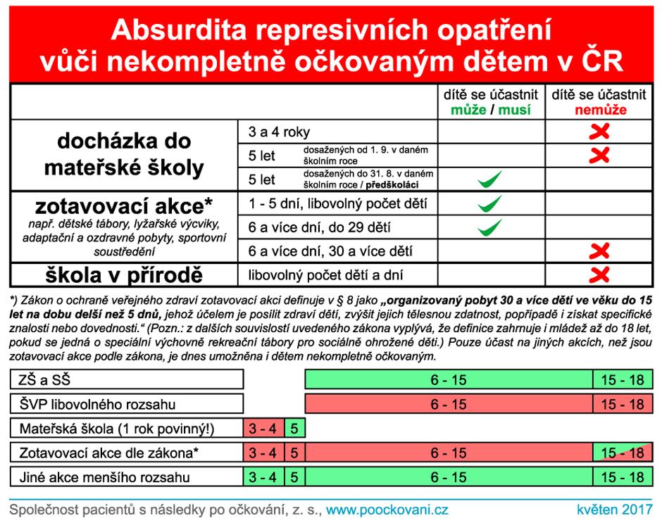 Absurdita represivních opatření vůči nekompletně očkovaným dětem v ČR